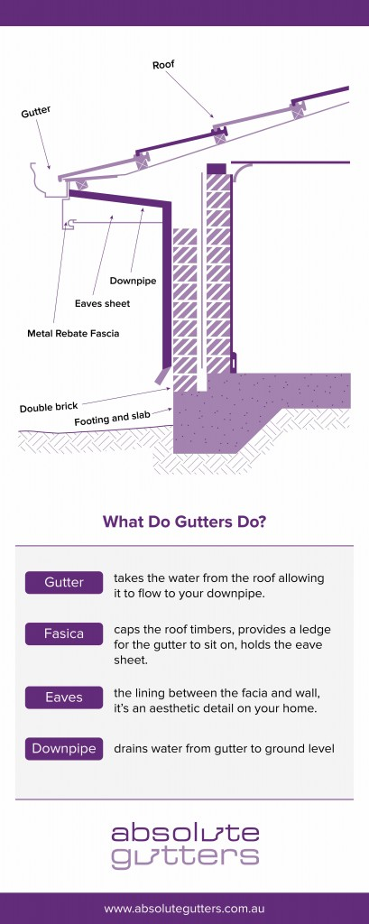 absolute gutters roof components